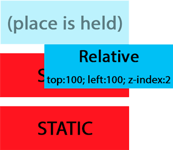 Relative Positioning Example CSS